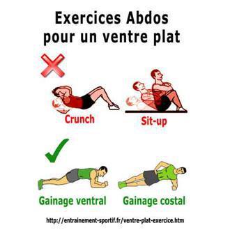 quel sport faire pour perdre du ventre